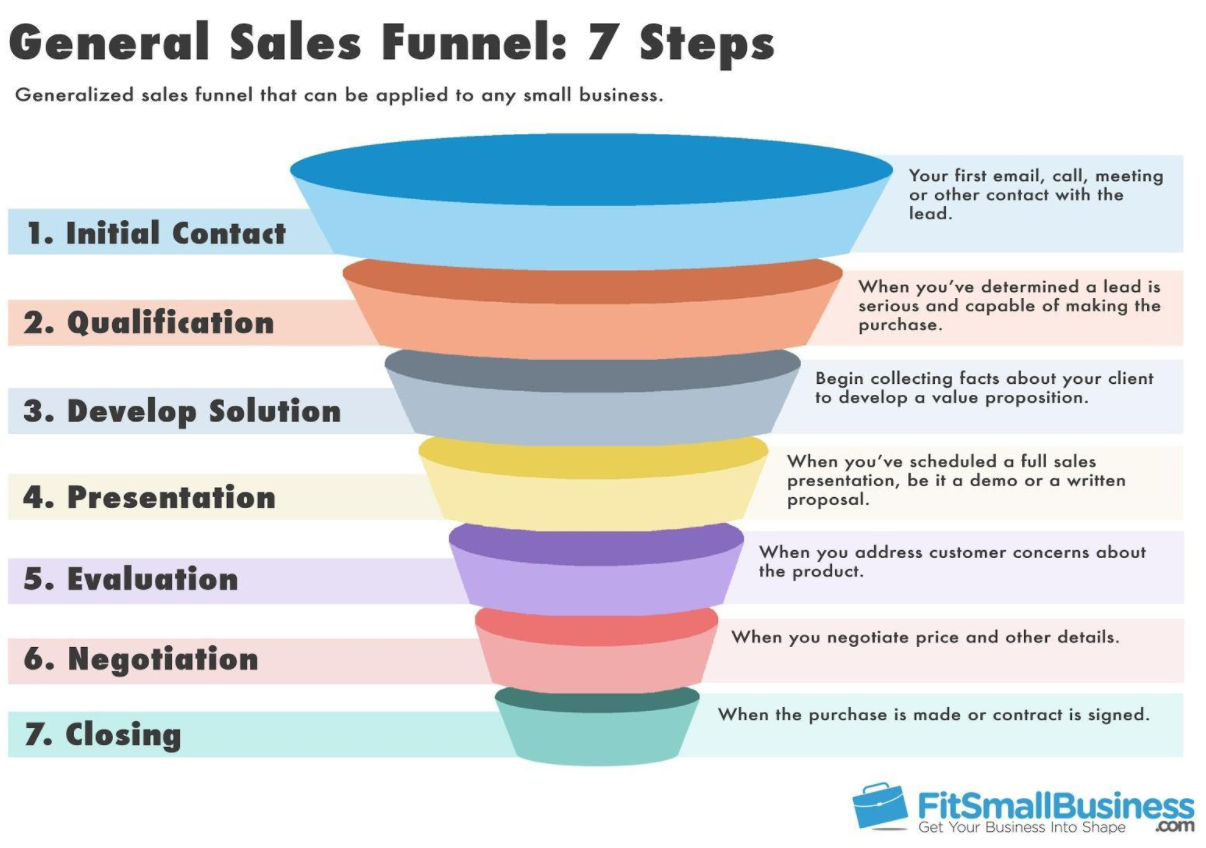 DetailedSalesFunnel.png